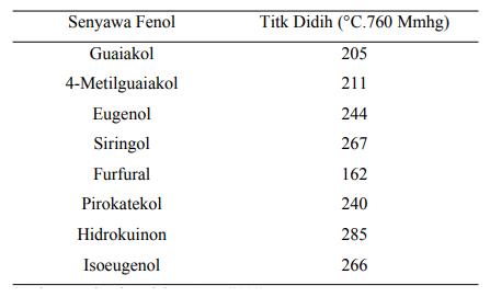 Titik didih Senyawa Fenol