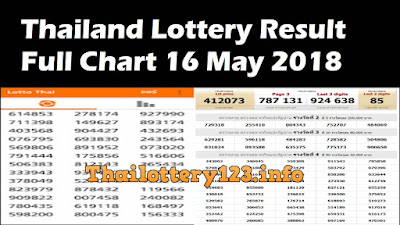 Thailand Lottery Result Full Chart