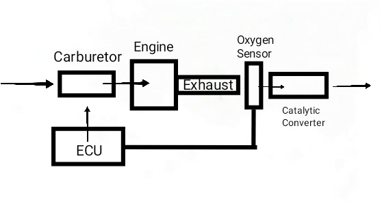 Layout of electronic carburetors or e-carb system
