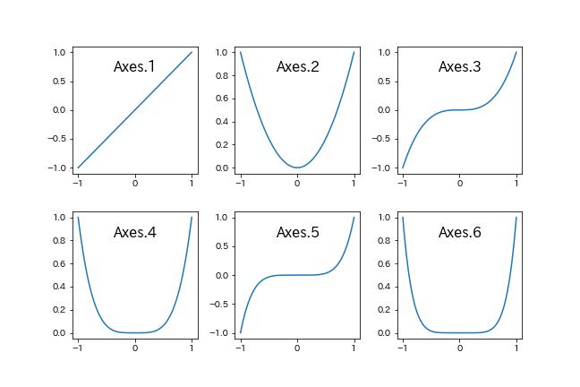 Matplotlib複数グラフ