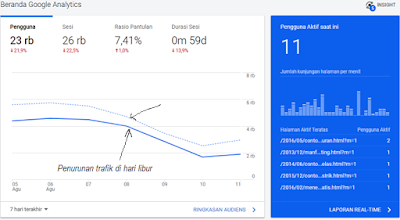 trafik blog,google analytics,tool pemantau