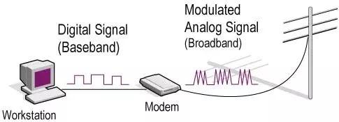 Perbedaan Baseband dan Broadband-1