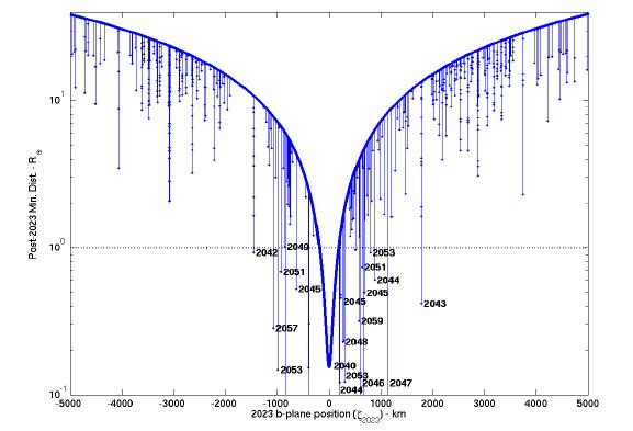 planetarydefense.blogspot.com: NASA Releases Workshop Data ...