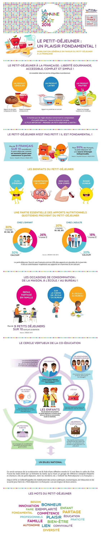 http://www.legout.com/wp-content/uploads/2016/07/Infographie-Petit-D%C3%A9jeuner.pdf