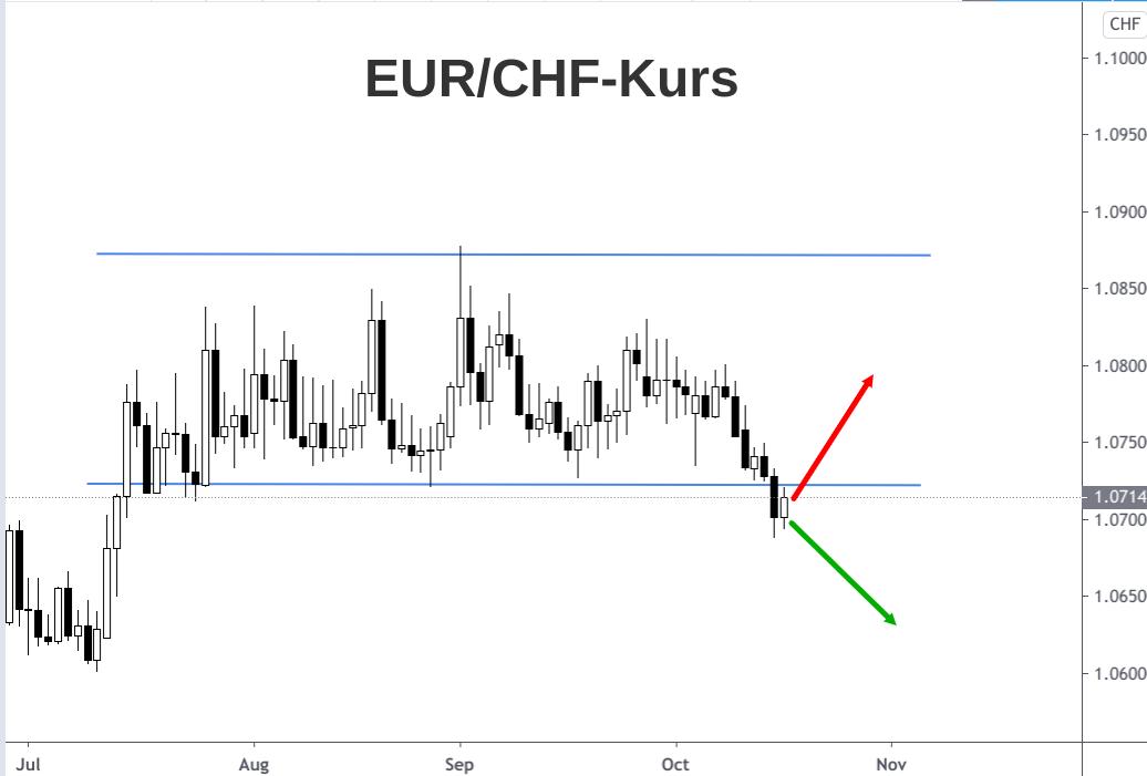 EUR/CHF-Kursverlauf steht vor Rückkehr in Seitwärtskanal mit Kursen zwischen 1,07 und 1,08
