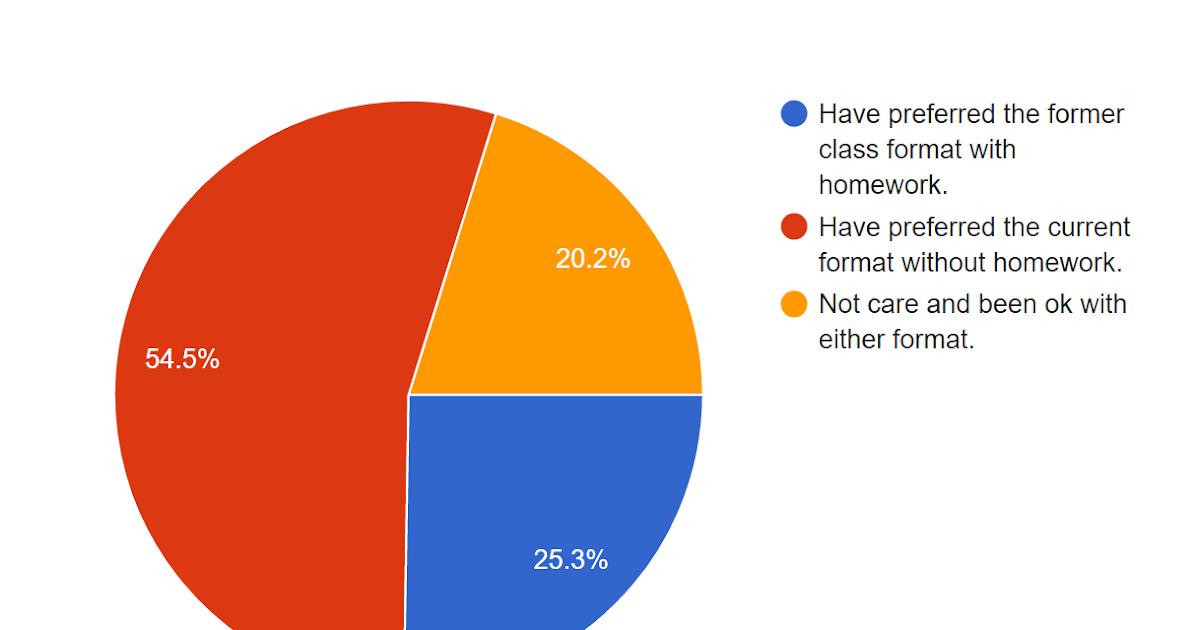 statistics on no homework