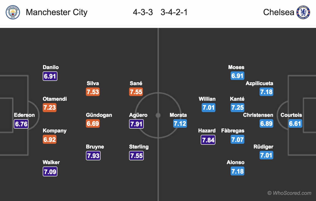 Lineups, News, Stats – Man City vs Chelsea