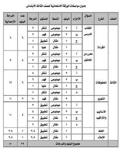 مواصفات امتحان اللغة العربية الصف الثالث الأبتدائي ترم ثاني 2018