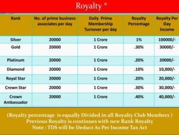 Royalty Income