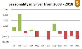 Silver Seasonality 2008-2018