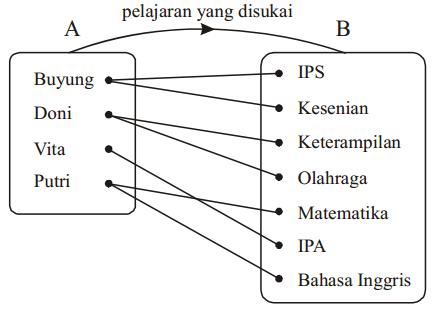 Un 2018 matematika relasi dan fungsi motivasi inspirasi edukasi diagram garis relasi himpunan a dan b ccuart Images