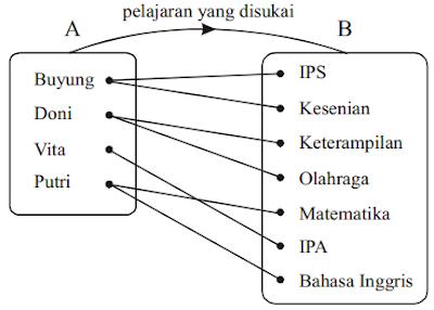 diagram garis relasi dua himpunan