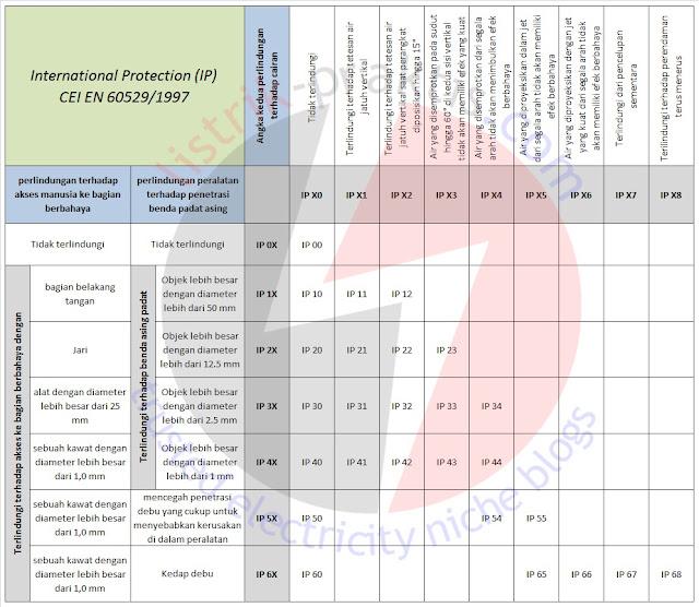 Tabel standar kode IP dan artinya