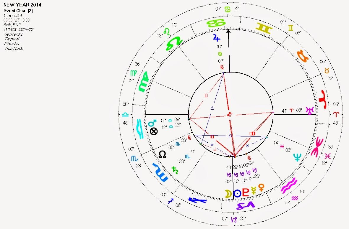 Dog Star: Little Brown Dog's Occasional Astrology Blog