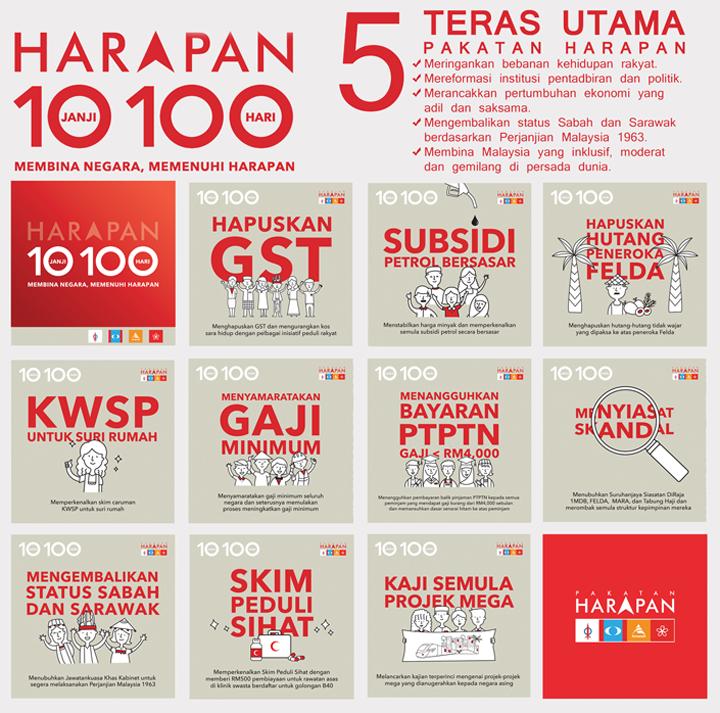Janji Pakatan Harapan Ditunaikan dalam 100 Hari Pentadbiran Malaysia
