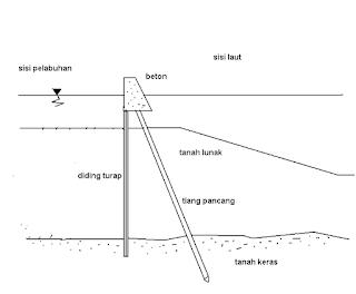 Breakwater sisi tegak, papan pancang