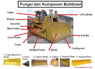fungsi komponen bulldozer