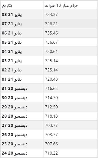 أسعار الذهب اليومية بالجنيه المصري لكل جرام عيار 18