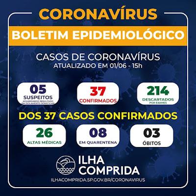 ILHA COMPRIDA REGISTRA 37 CASOS DE CORONAVIRUS