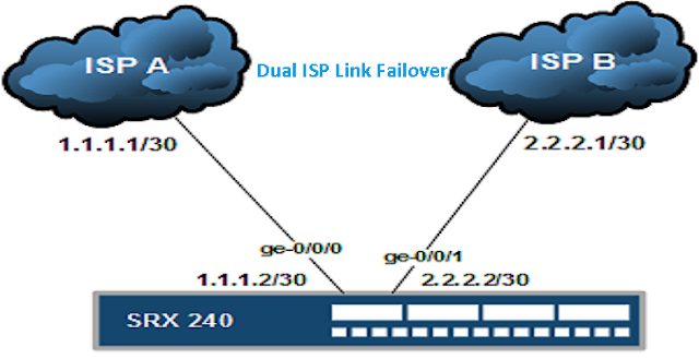 How to Configure Dual ISP Link Failover in Juniper SRX | TECHSUPPORT