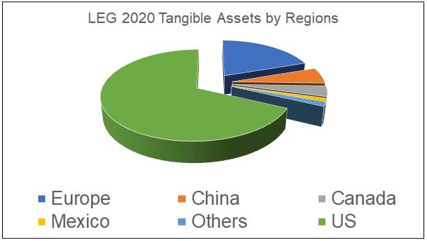 LEG Assets by regions