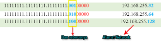 Kombinasi bit subnet untuk mencari alamat network