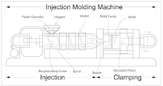 How does an injection moulding machine work