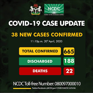 38 New Cases of Covid-19 Recorded in Nigeria, Total confirmed case now 665
