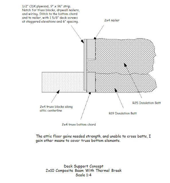 2X4 Ceiling Joist Span | Taraba Home Review