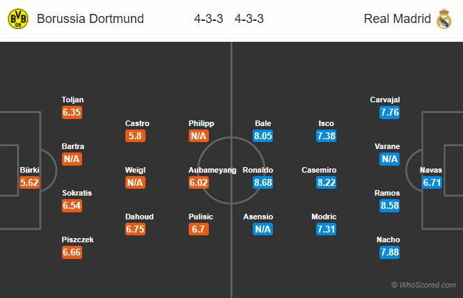 Lineups, News, Stats – Dortmund vs Real Madrid