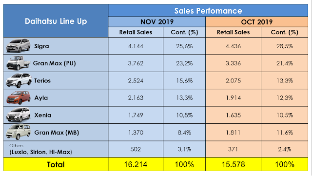 Daihatsu Sales Perfomance YTD NOV 2019