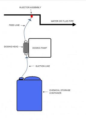 Cara Kerja Pompa Dosing Kimia