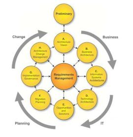 Gambar 1. Architecture development method (ADM)—TOGAF