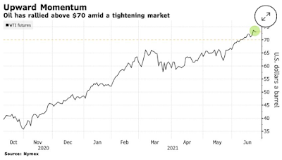 Oil Climbs Above $73 With Report Pointing to Falling Stockpiles - Bloomberg