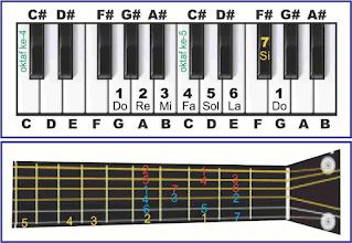 gambar tangga nada g major pada piano dan gitar