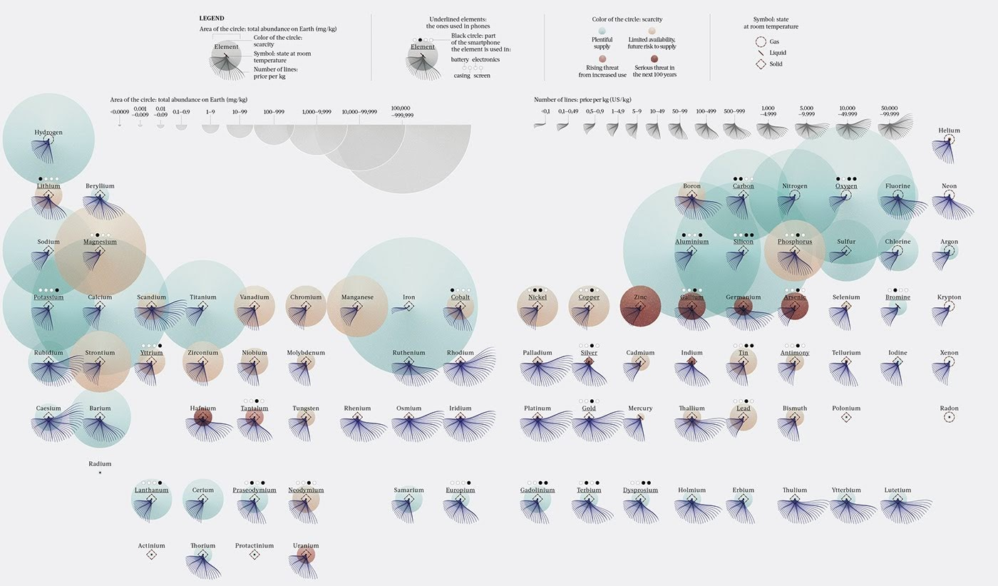 The Periodic Table of the Elements in Danger #infographic
