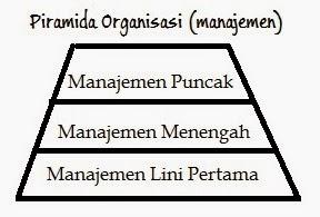 piramida+organisasi+manajemen+sistem+informasi