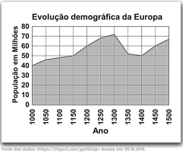 Evolução demográfica da Europa