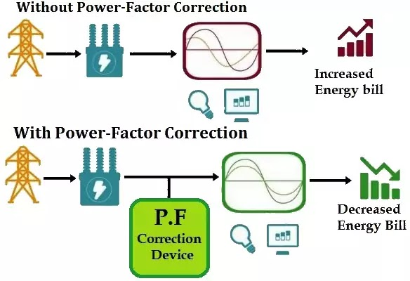 Why power factor correction