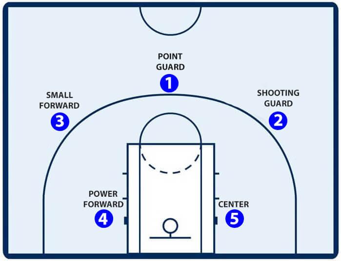 5 Posisi Pemain Bola Basket Beserta Tugas Dan Fungsinya Kupas Tuntas Basketball