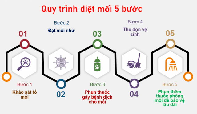 dietmoitaigialam