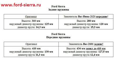 Родные как положенные характеристики пружины на ford sierra.