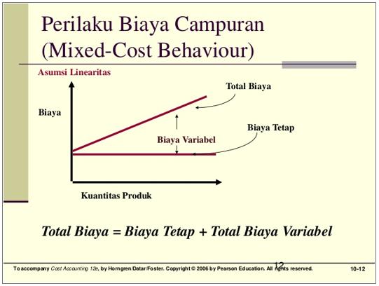 Metode Metode Dalam Pemisahan Komponen Biaya Blogoblok