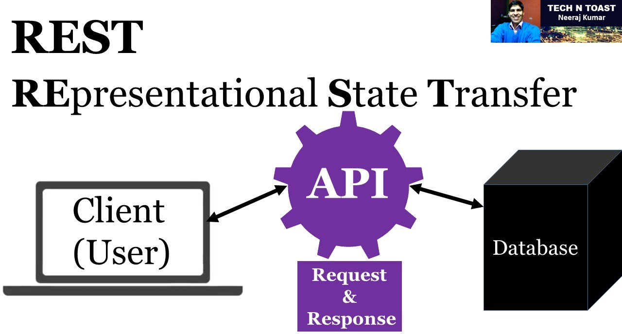 REST stands for REpresentational State Transfer