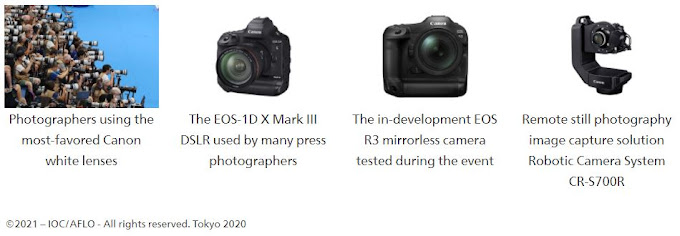 Canon claims top share of press cameras used at Olympic Games Tokyo 2020