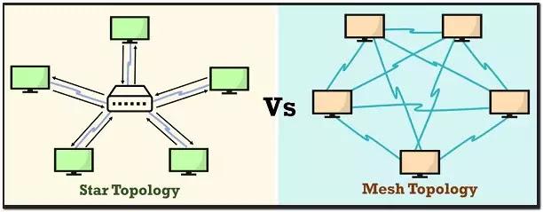 Mesh vs Star Topology