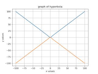 Program to Plotting the graph of Hyperbola function?