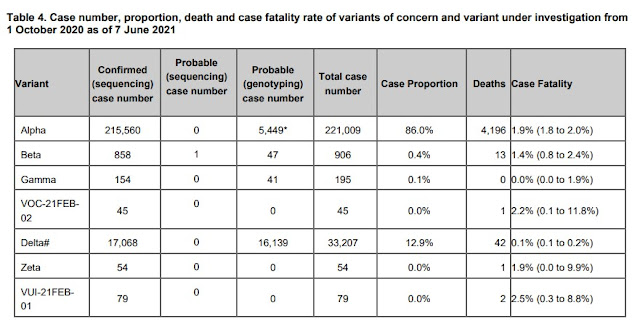 UK Variants of concern and under investigation table up to 7th June 2021