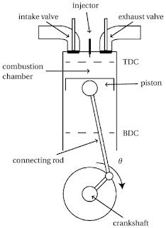 Basic Engine Terminology