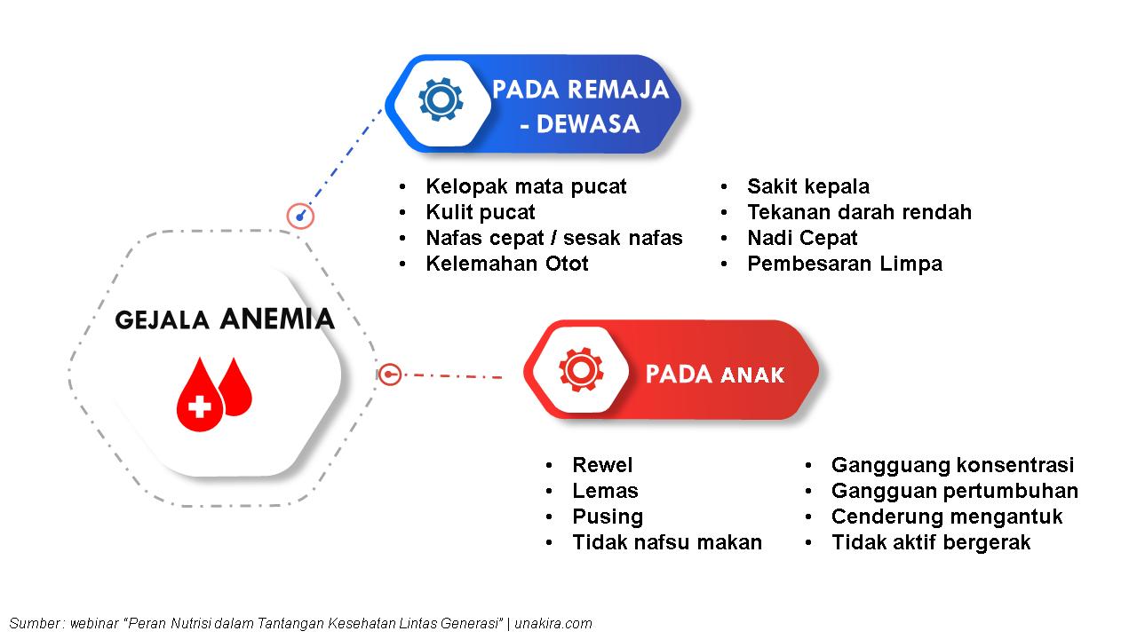 Gejala anemia defisiensi besi